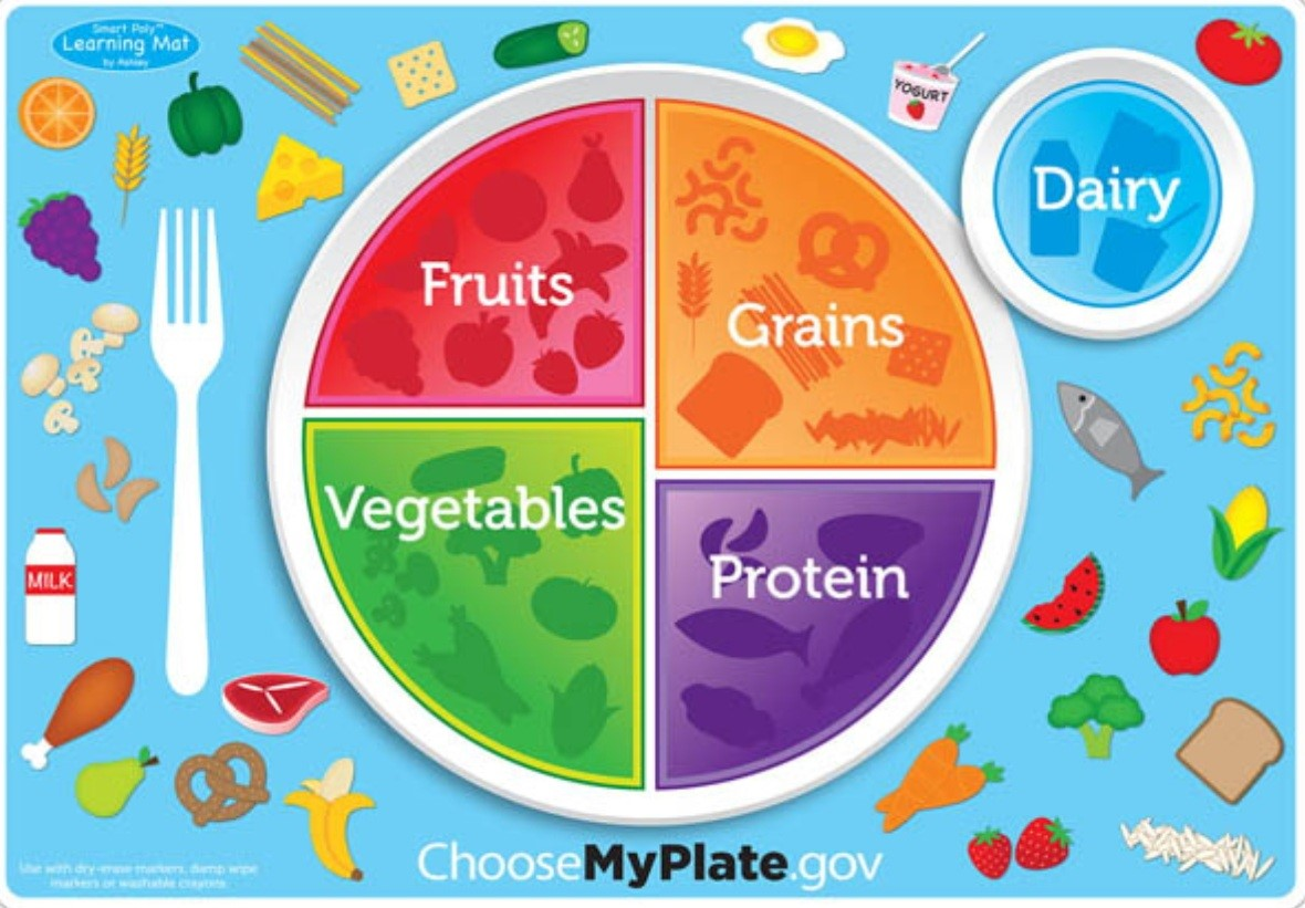 Image result for my plate image
